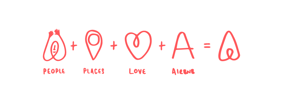 The Crucial Element for a Consistent Brand - AirBnB brand logo breakdown