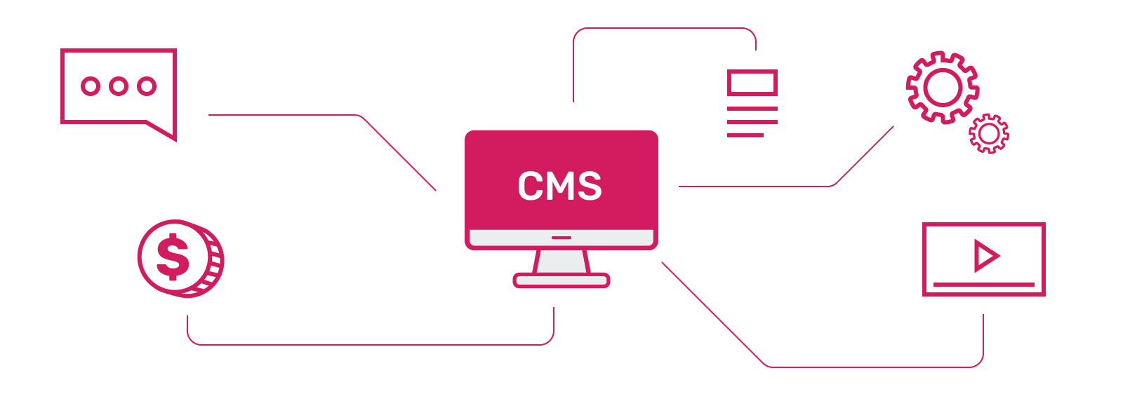 Using a Content Management System for SMB Growth - CMS Features
