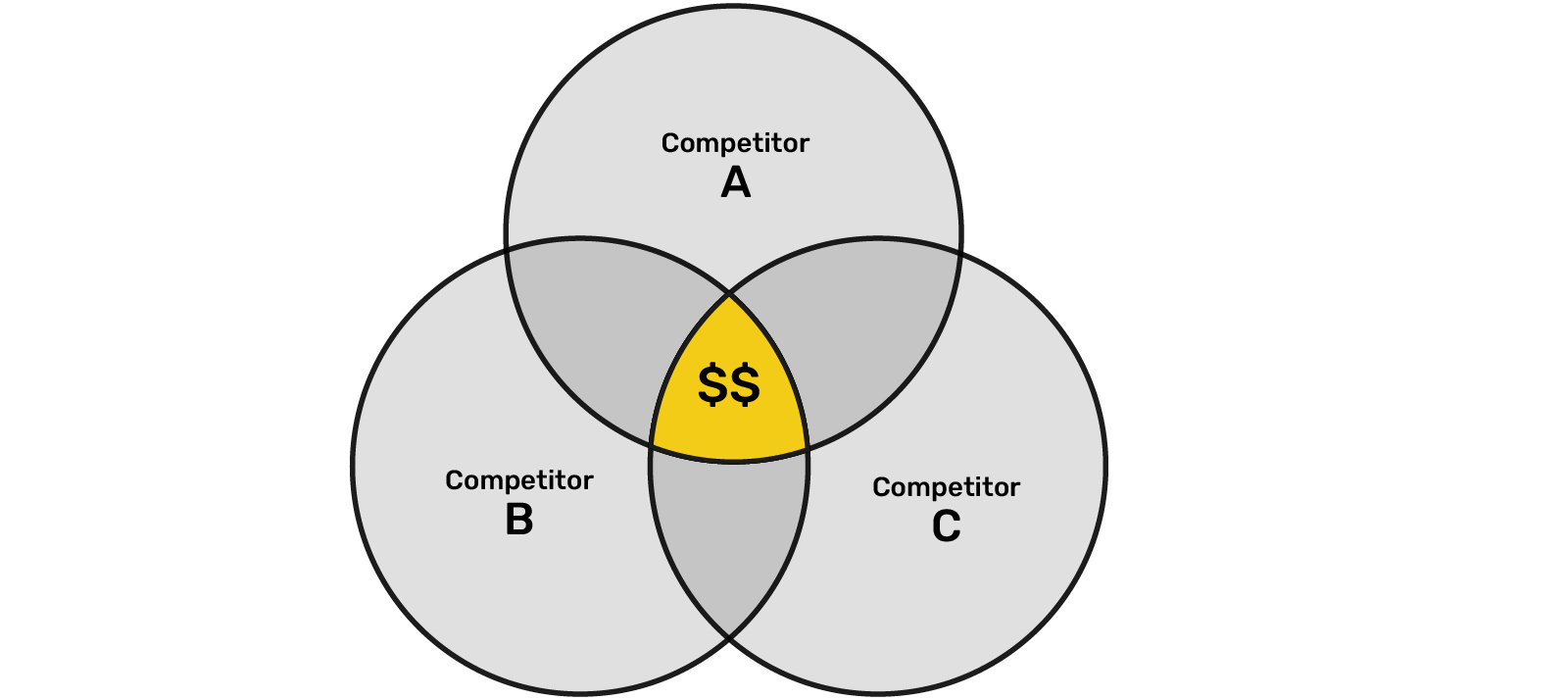 Why You Should Perform Competitive Analysis and How to Do It - Analyze Common Factors