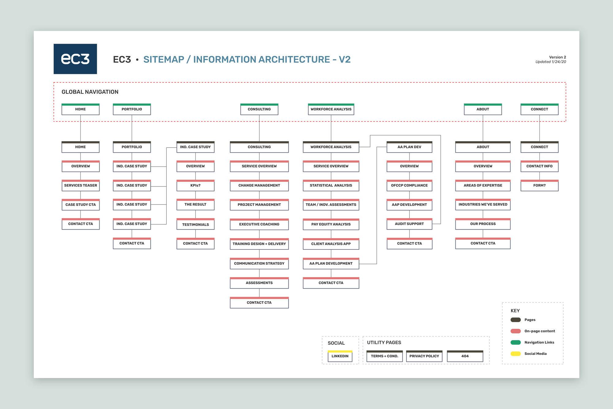 EC3 - Website Sitemap