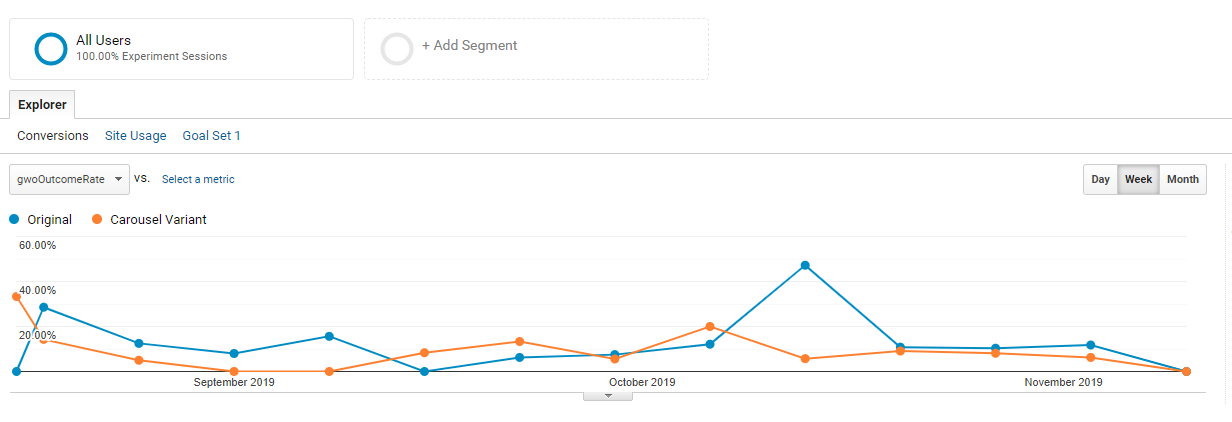 Google Optimize Experiment Graph By Week Data Driven Design Homepage