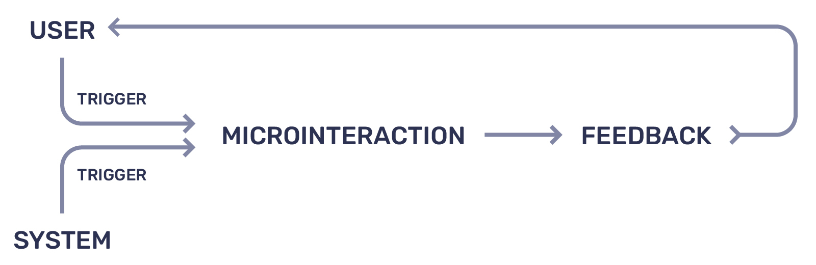 How to Create Better Digital Experiences Using Microinteractions - Microinteraction Flowchart